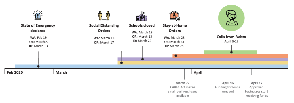 COVID-19 timeline February to April